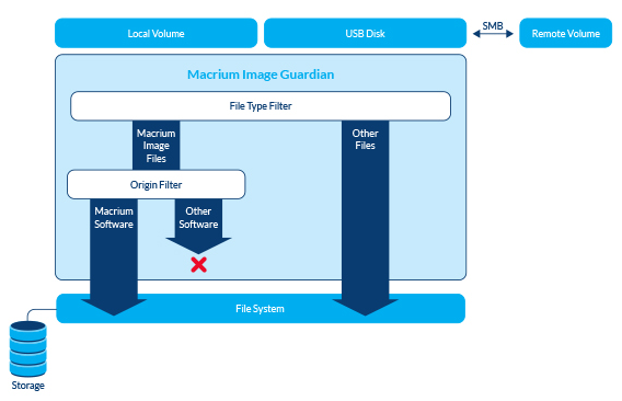 How Macrium Image Guardian works